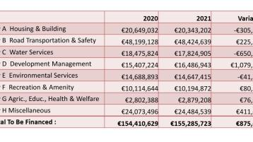Donegal County Council expenditure works out at €975 for every citizen