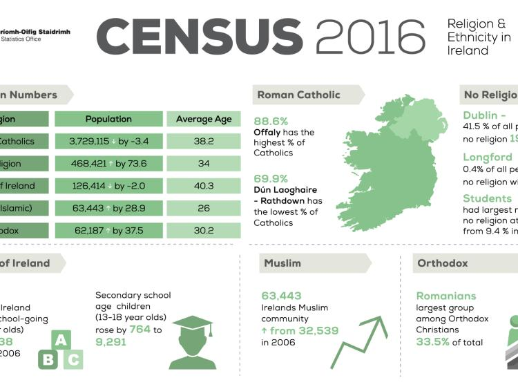 Census 2016 finds slightly more Travellers, fewer Catholics in Co. Tipperary