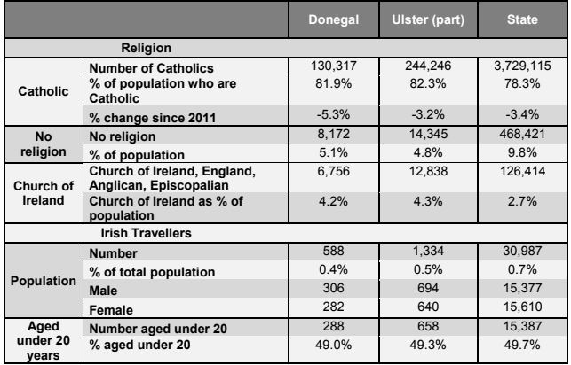 Dun-Laoghaire - Rathdown has lowest percentage of Catholics, Offaly the highest